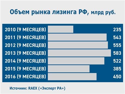 Объем рынка лизинга РФ, млрд руб.