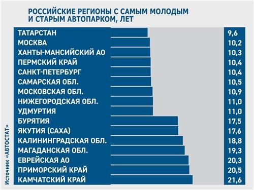 Российские регионы с самым молодым и старым автопарком, лет