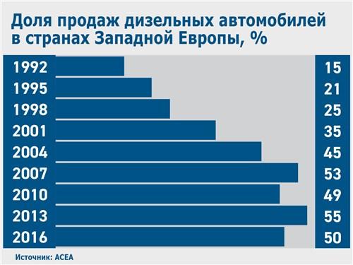 Доля продаж дизельных автомобилей в странах Западной Европы, %