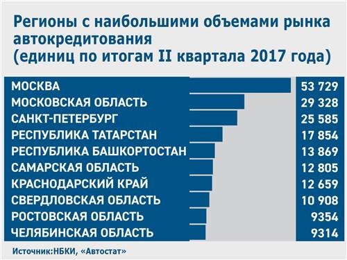 Регионы с наибольшими объемами рынка автокредитования (единиц по итогам II квартала 2017 года)