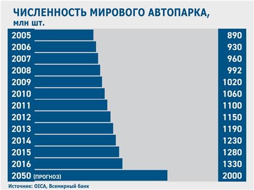Численность мирового автопарка
