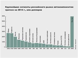 Крупнейшие сегменты российского рынка автокомпонентов: прогноз на 2014 г., млн долларов