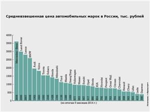 Средневзвешенная цена автомобильных марок в России, тыс. рублей
