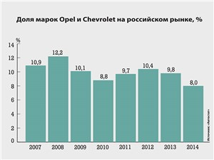 Доля марок Opel и Chevrolet на российском рынке, %