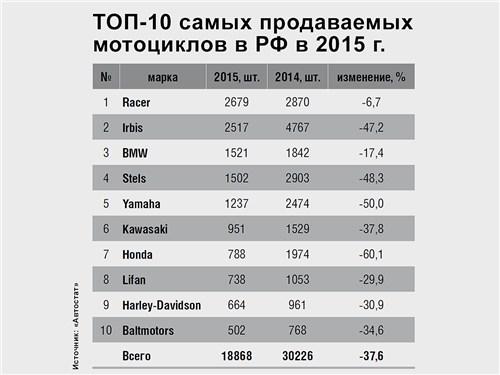 ТОП-10 самых продаваемых мотоциклов в РФ в 2015 г.