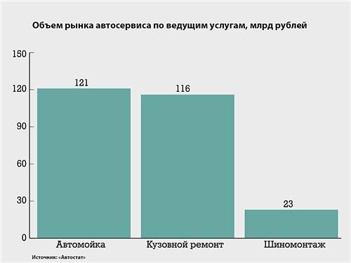 Объем рынка автосервиса по ведущим услугам, млрд рублей