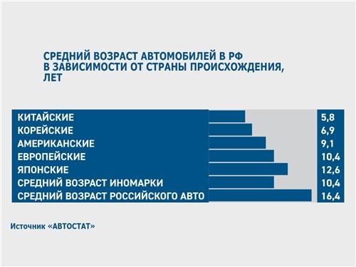 Средний возраст автомобилей в РФ в зависимости от страны происхождения, лет