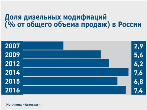 Доля дизельных модифиаций (% от общего объема продаж) в России