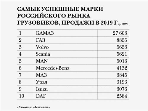 Самые успешные марки российского рынка грузовиков, продажи в 2019 г., шт.