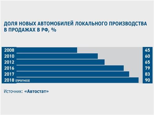 Доля новых автомобилей локального производства в продажах в РФ