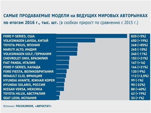 Самые продаваемые модели на ведущих мировых авторынках по итогам 2016 г., тыс. шт.