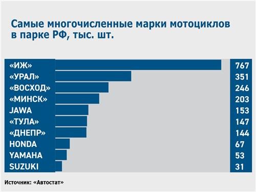 Самые многочисленные марки мотоциклов в парке РФ, тыс. шт.