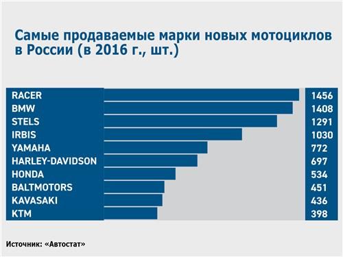 Самые продаваемые марки новых мотоциклов в России (в 2016 г., шт.)