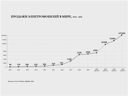 Продажи электромобилей в мире, тыс. шт.
