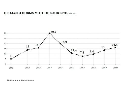 Продажи новых мотоциклов в РФ, тыс. шт.