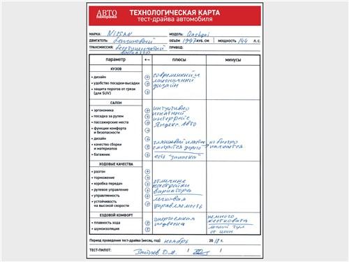 Технологическая карта тест-драйва автомобиля Nissan Qashqai 2014