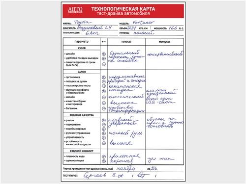 Технологическая карта тест-драйва автомобиля Toyota Fortuner 2.7 АТ6 AWD (2021)