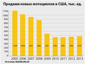 Продажи новых мотоциклов в США, тыс. ед.