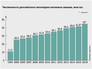 Численность российского автопарка легковых машин