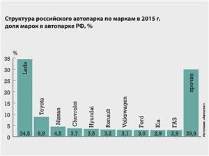 Структура российского автопарка по маркам в 2015 г.