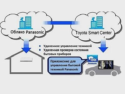 Toyota и Panasonic готовятся представить альянс автомобиля и бытовой техники