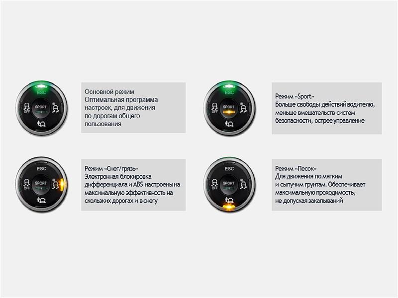 Lada Xray Cross 2019 описание режимов