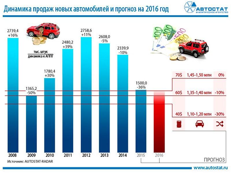 Автостат прогнозирует итоговое падение рынка в 2015 году на 36%