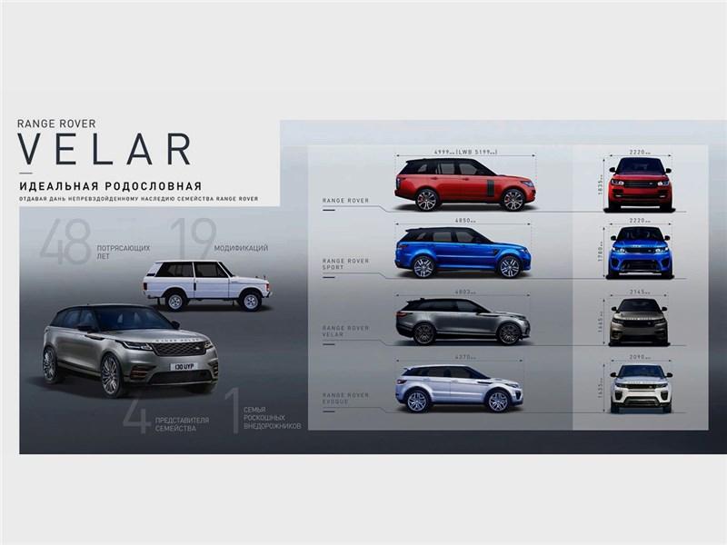 Range Rover Velar 2017 родословная