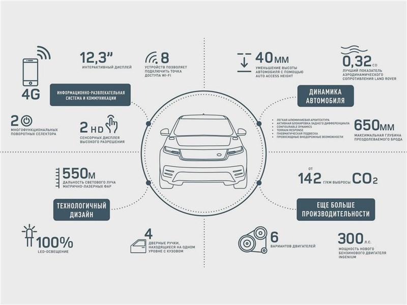 Технологии Range Rover Velar 2017