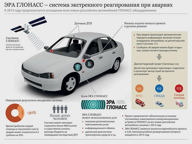 Тревожные кнопки появятся в автомобилях с 2015 года