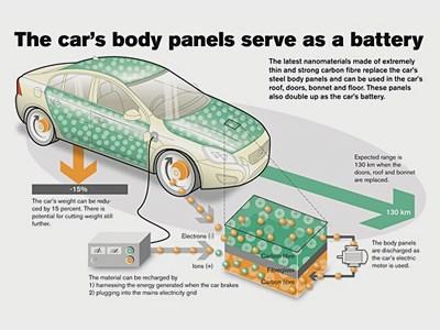Volvo создал материал, делающий из деталей кузова аккумулятор питания