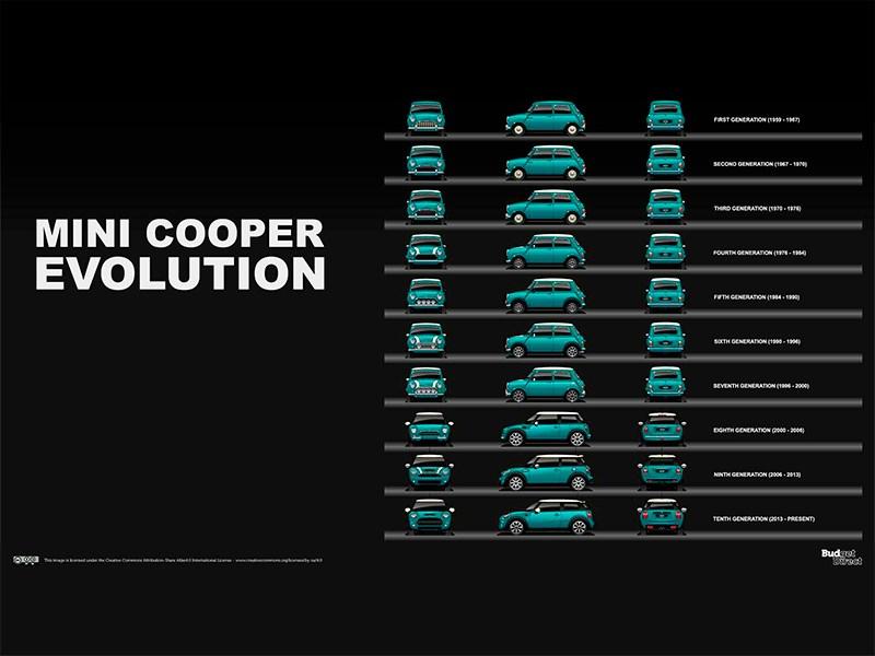 Автомобили Mini прибавят в компактности
