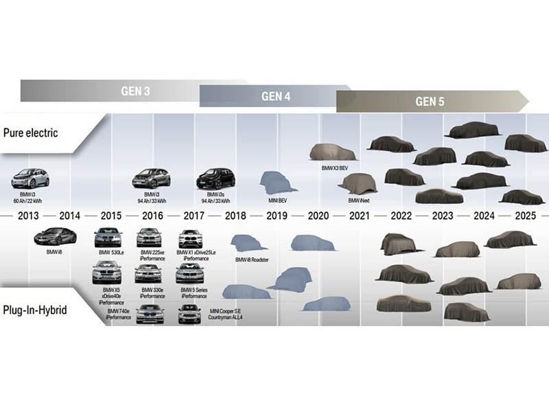 BMW представит 25 электрифицированных моделей до 2025 года