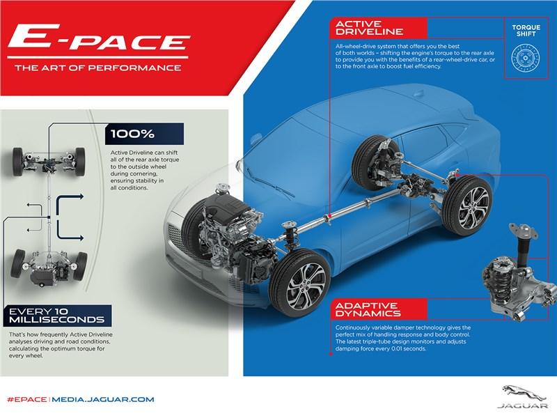 Jaguar E-Pace 2018 описание шасси