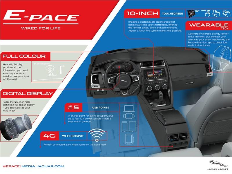 Jaguar E-Pace 2018 описание салона