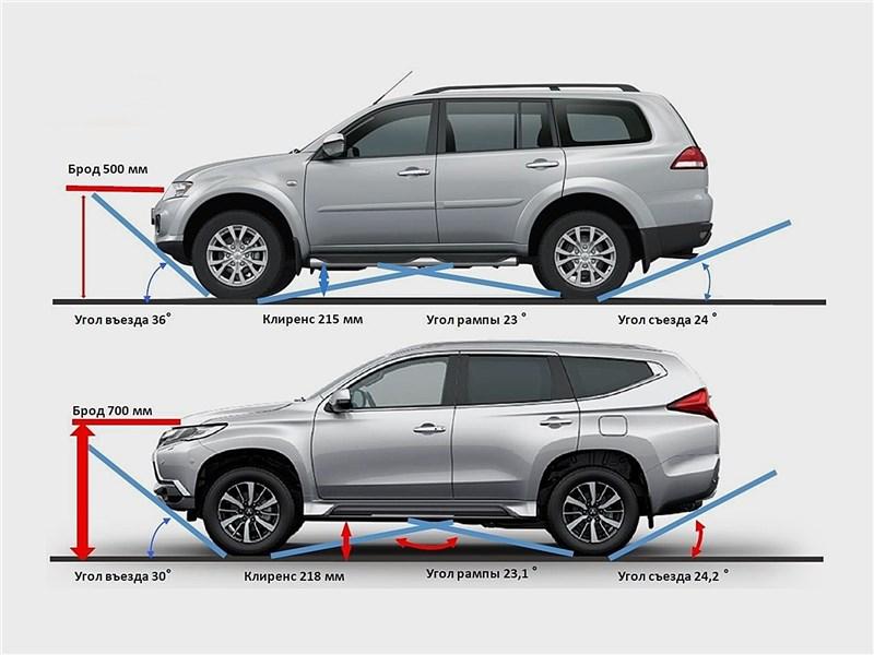 Сравнение геометрической проходимости Mitsubishi Pajero Sport старого и нового поколения