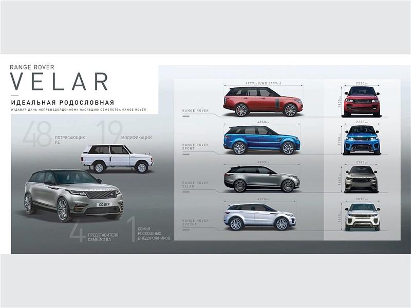 Range Rover Velar занимает промежуточное место между моделями Evoque и Sport, но по габаритным размерам он заметно ближе к «Спорту».