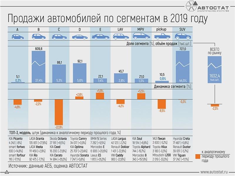 Статистика продажи автомобилей в 2019 году