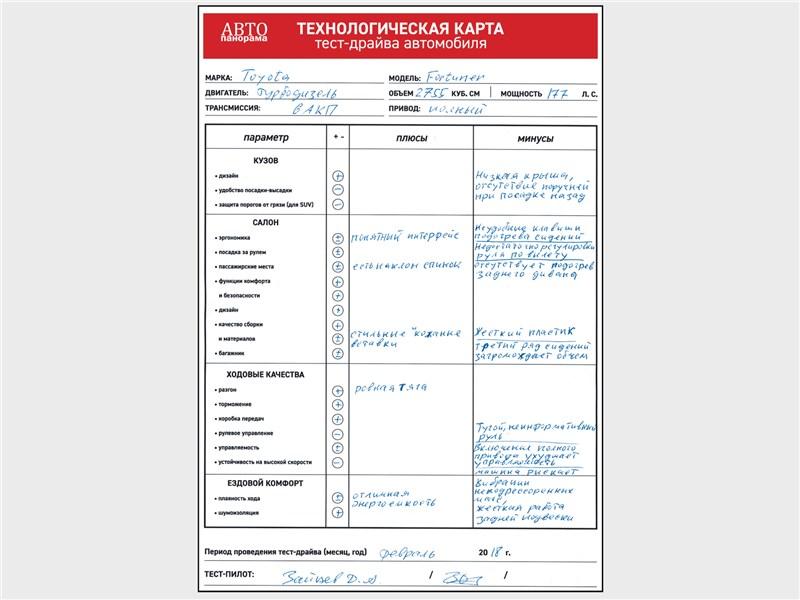 Технологическая карта тест-драйва Toyota Fortuner 2016