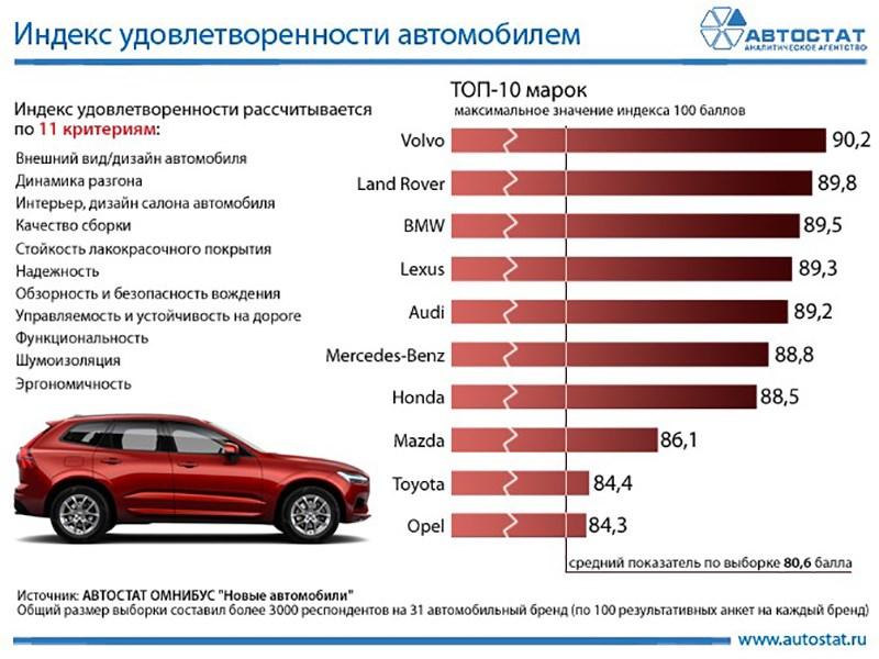 Составлен ТОП-10 марок машин, которыми довольны владельцы автомобилей Российской Федерации