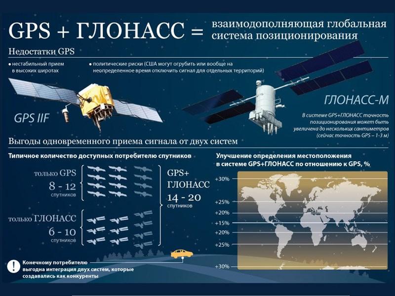 Глава администрации Кремля знал о хищении средств, выданных на разработку ГЛОНАСС